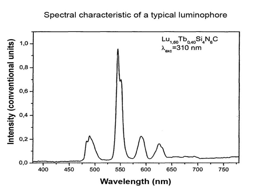 Luminophores Colour Spectrum