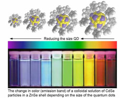 Quantum Dot Colour Spectrum
